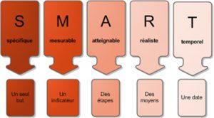 Coaching - Méthode SMART